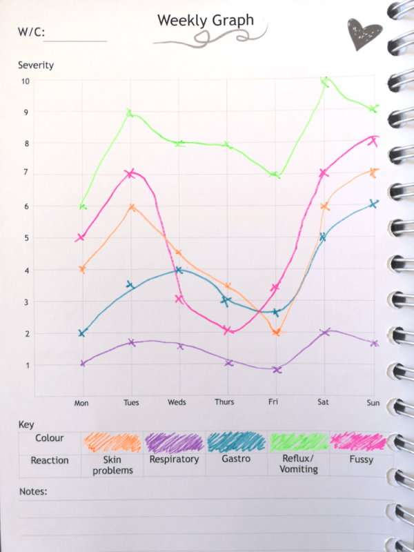 Breastfeeding CMPA Allergy Food Diary Weekly Graph