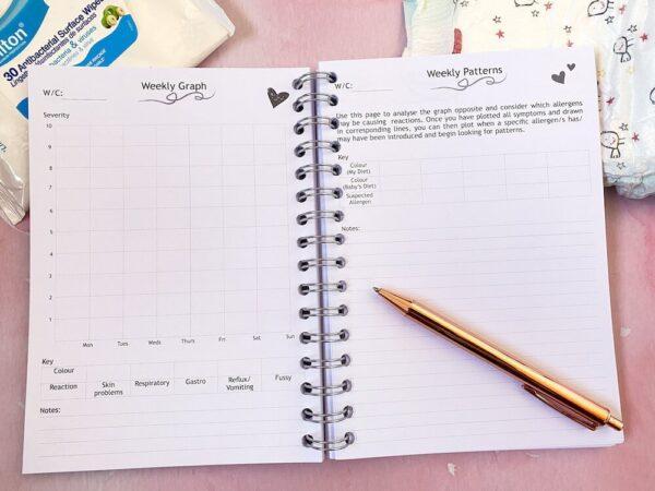 Breastfeeding Food Allergy Diary - weekly graph.