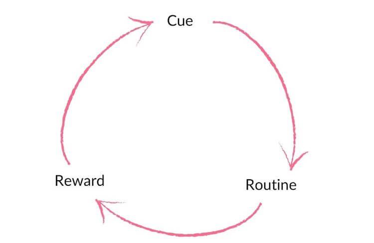Habit loop diagram.